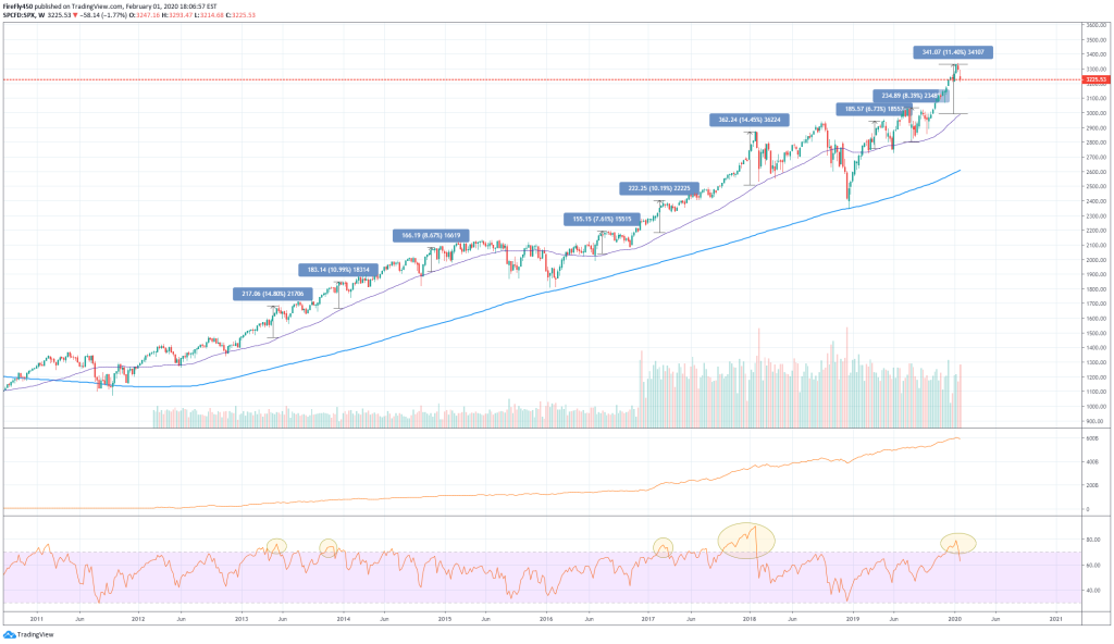 Using the 50 day SMA